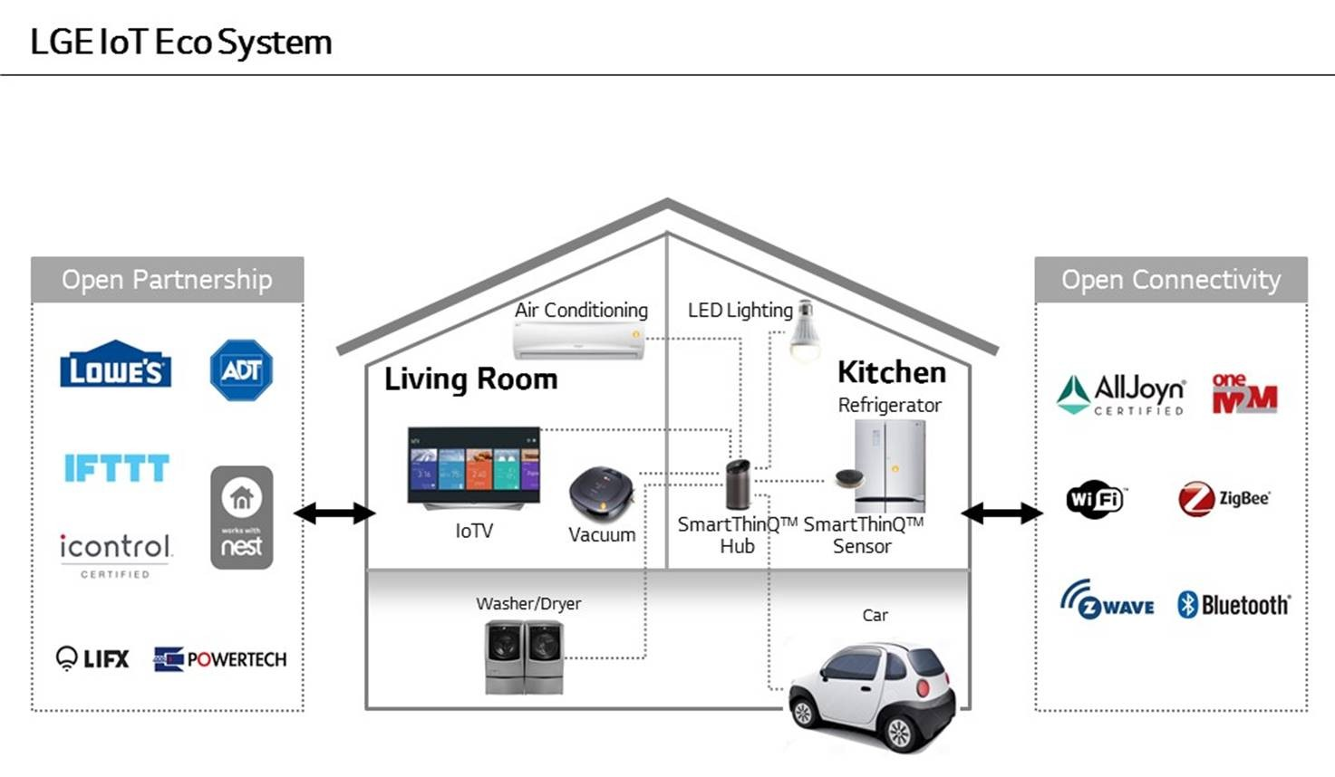 lg advances smart home ecosystem with smartthinq u2122 hub at
