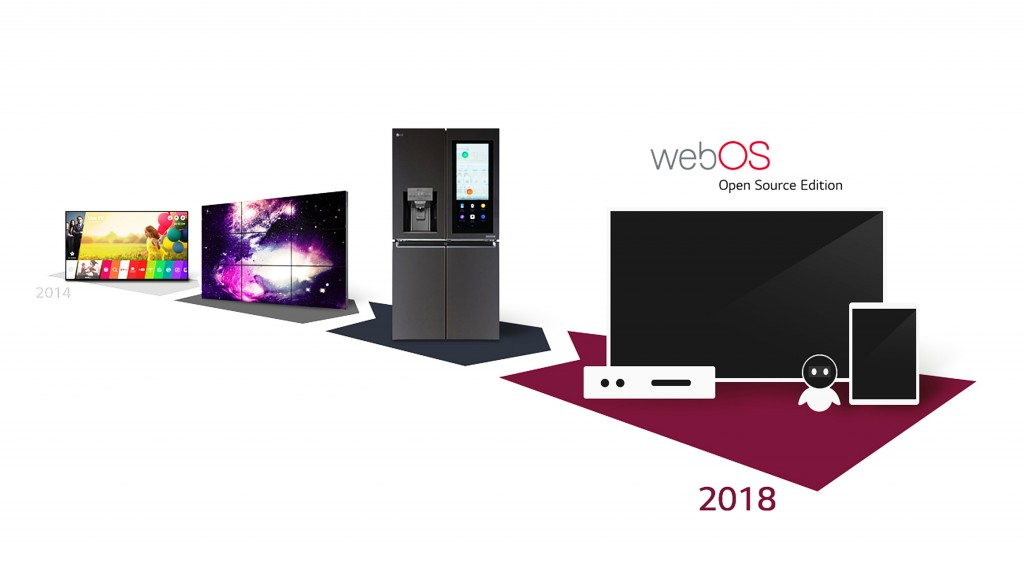 LG's webOS offerings from 2014 to 2018.