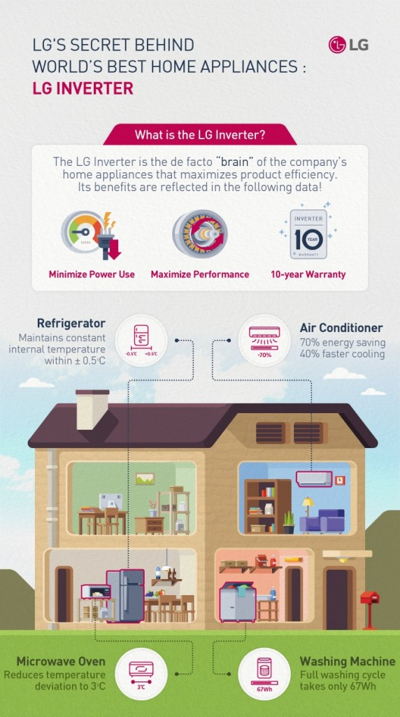 An infographic to introduce the LG Inverter technology incorporated in its home appliances including refrigerators, air conditioners, microwave ovens and washing machines