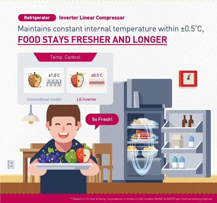 LG Inverter Infographic_02_Refrigerator