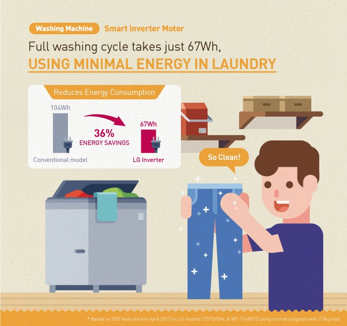 An infographic to elaborate on the main benefits of LG's Smart Inverter Motor technology for its washing machines