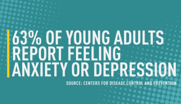 A picture stating that the majority of young adults are experiencing anxiety or depression these days.