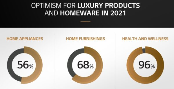 A photo depicting the results of the GLEN survey, which reflects the optimism for luxury products and homeware in 2021.