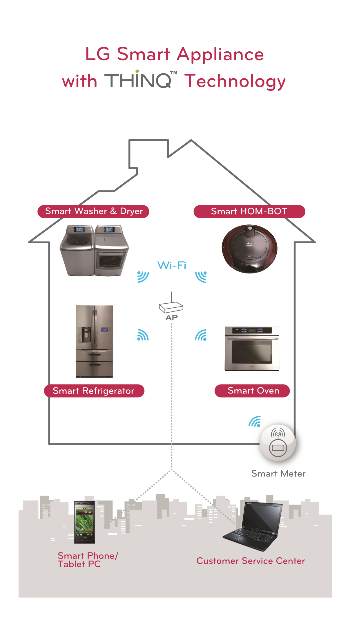 An infographic explaining LG smart appliances, including the company's washing machine & dryer, HOM-BOT, refrigerator and oven with ThinQ™ technology.