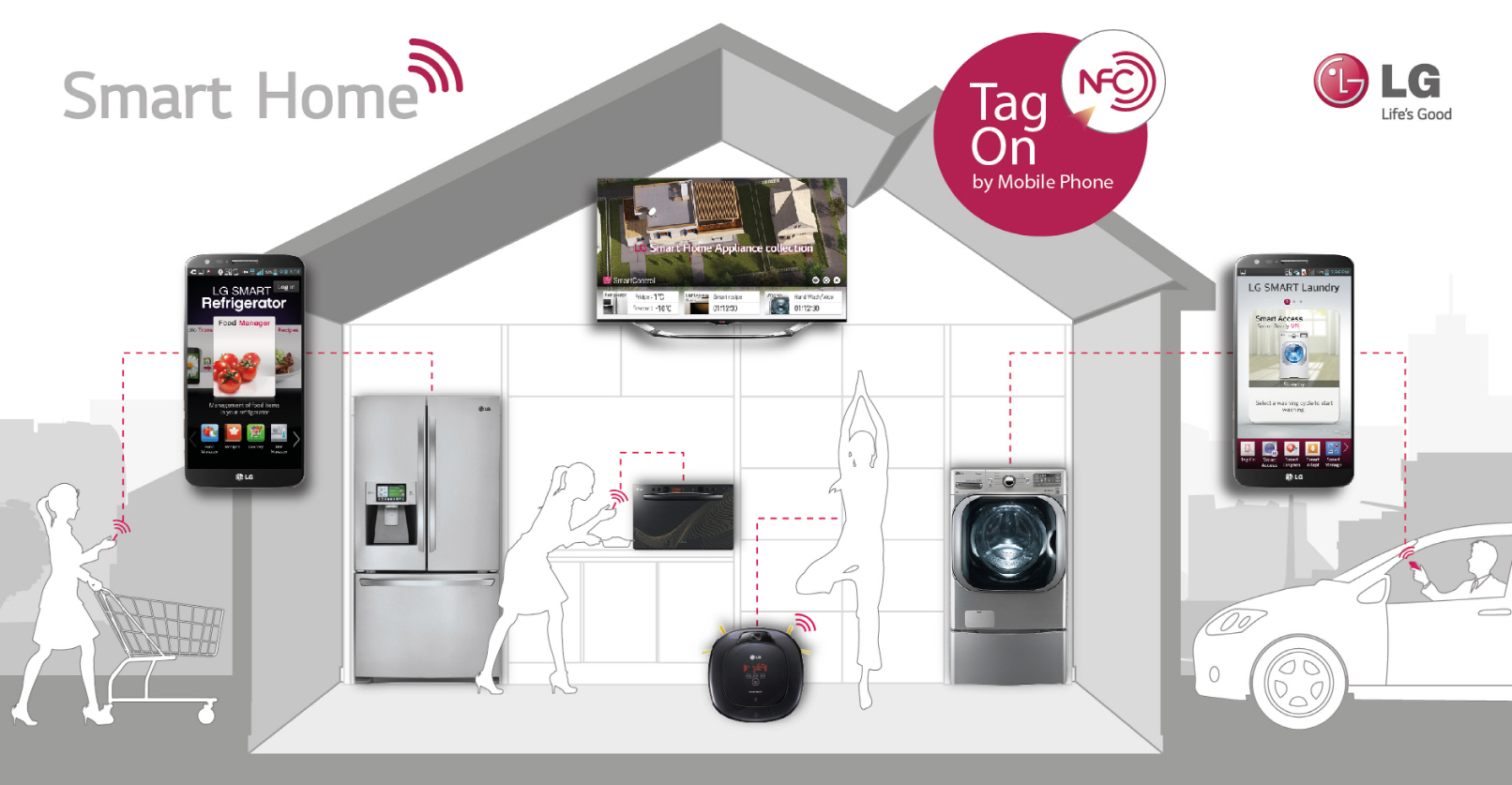Infographic showing an LG smart home with connected smart appliances, including a TV, refrigerator, washing machine, microwave oven and vacuum cleaner which are all compatible with the Smart Control app