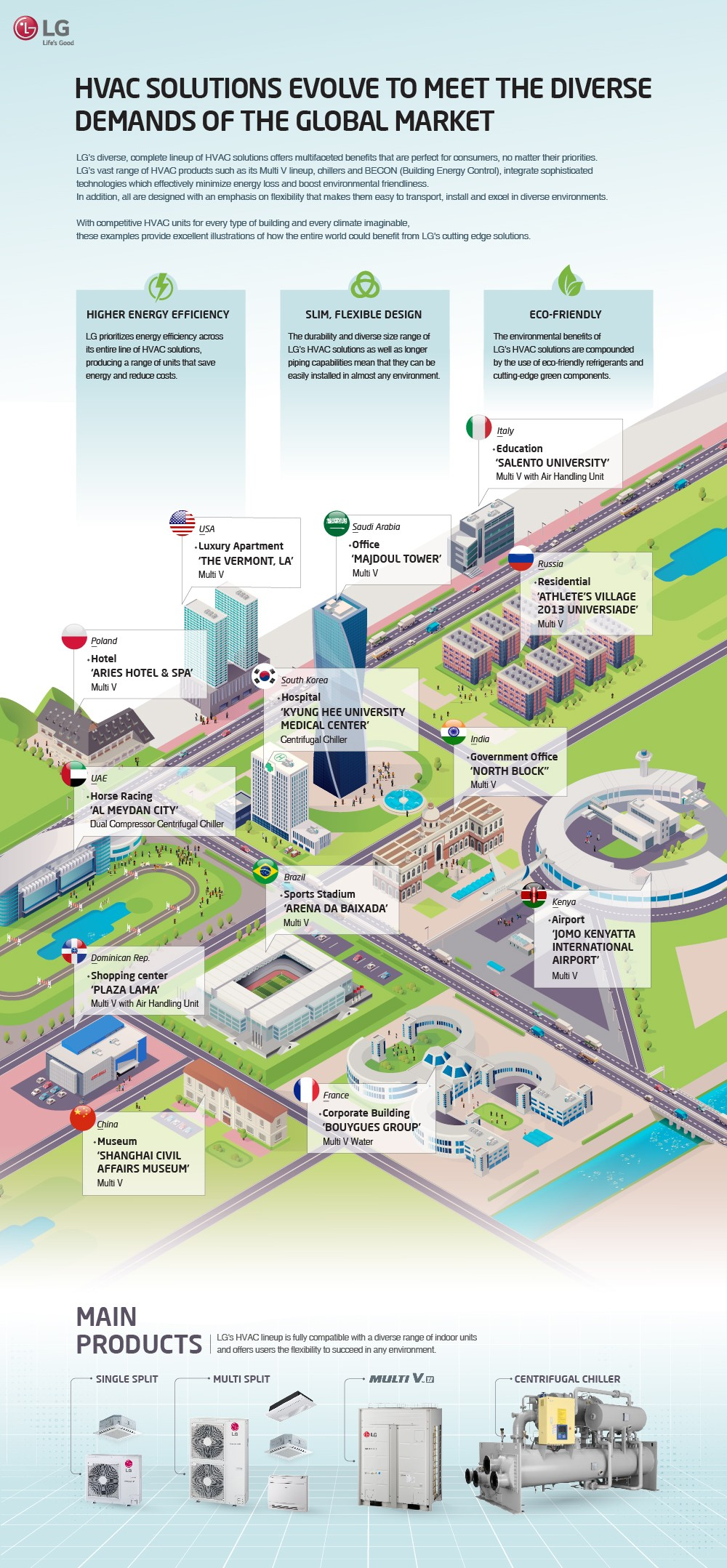 """The """"HVAC Solutions Evolve to Meet the Diverse Demands of the Global Market"""" infographic shows the benefits of LG's HVAC solutions such as energy efficiency, design compatibility and eco-friendliness, while introducing global installation cases."""