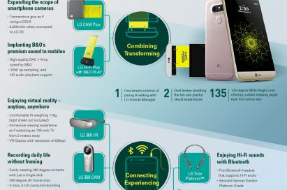 An infographic of the LG G5 & Friends, which includes the LG 360 VR, LG 360 CAM, LG Rolling Bot, LG CAM Plus, LG TONE Platinum™, H3 by B&O PLAY and LG Hi-Fi Plus with B&O PLAY
