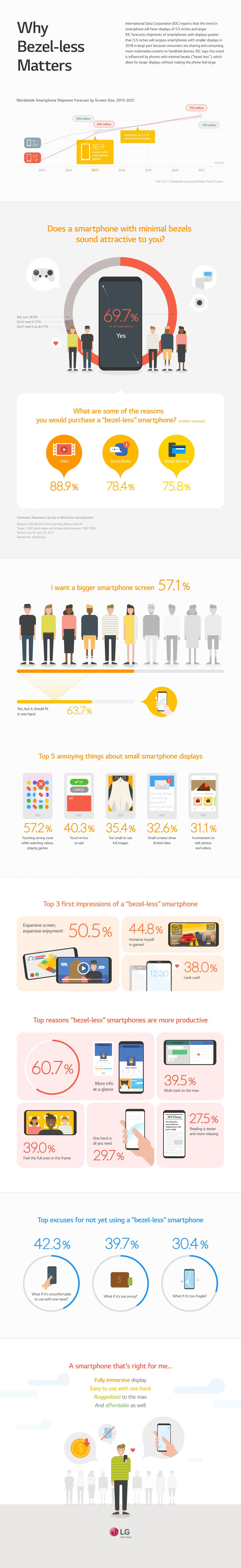 """This infographic titled, """"Why Bezel-less Matters,"""" shows consumer survey results on people's perceptions and preferences for smaller bezels and bigger screens, and the reasons why they haven't bought such a smartphone yet."""