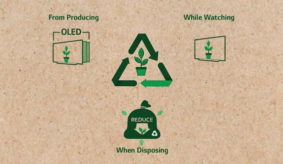 LG's eco-friendly management tactics when it comes to producing, using and disposing of its OLED TVs.