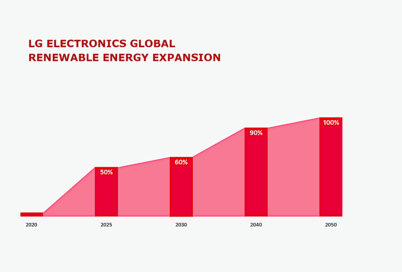 A graph showing LG's global renewable energy expansion goals from 2020 to 2050.