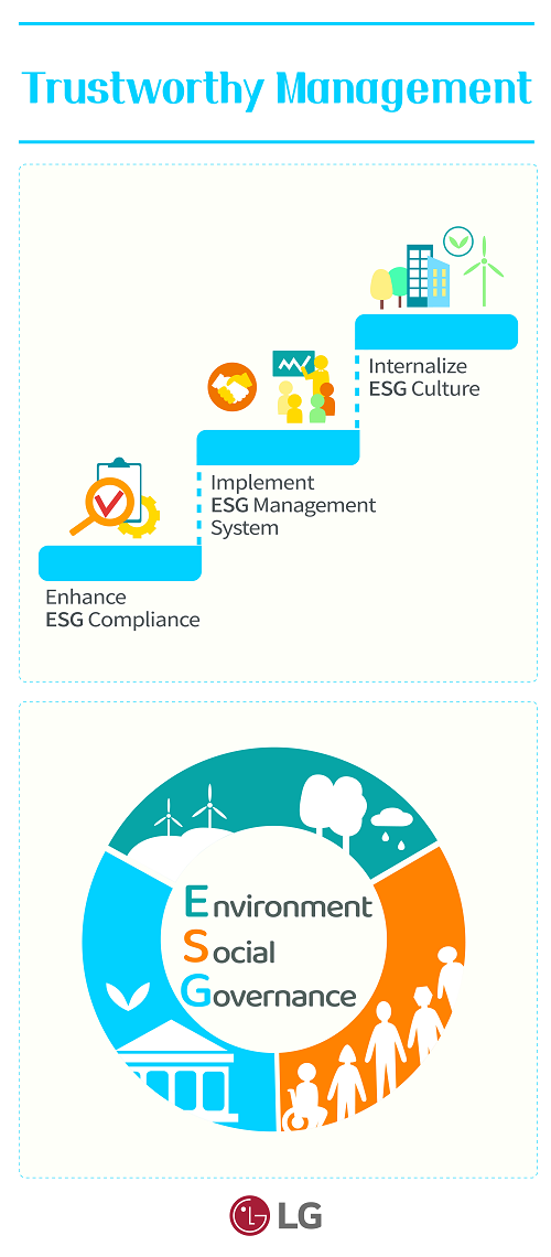 An illustration explaining 'trustworthy management' which is one of LG's key ESG priorities